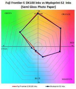 Mydoprint-52-VS-Fuji-inks