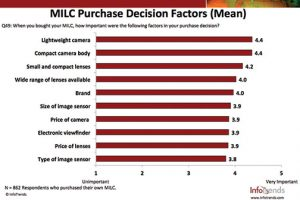 SS3-InfoTrends-MILC-Mean-Purchase-Factors