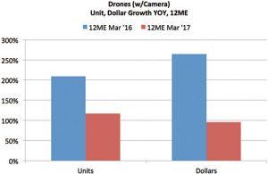 Tech-Trends-6-2017-Camera-Drones