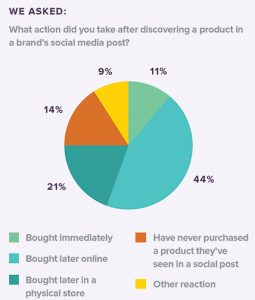 Curalate-Consumer-Survey-Fig-1