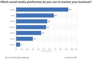 Social-Media-Marketing-Platforms-Statista
