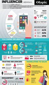 Olapic_Social-Influencer-Infographic_C