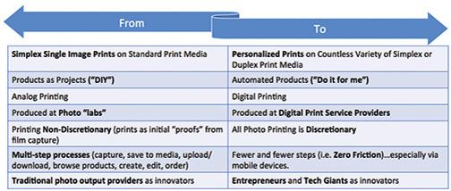 The Expanding U S  Photo Printing Market - Digital Imaging