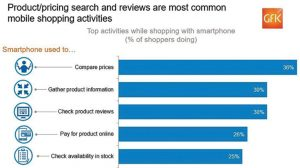 GFK-Mobile-Shopping-Fig-1