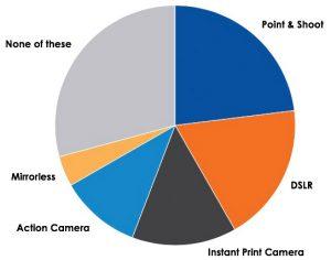 Cameras-Gen-Z-KeypointInfoTrends-Fig-1