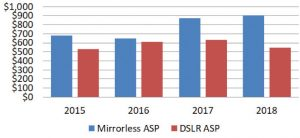 TechTrends Mirrorless Holiday ASP